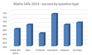 What the analysis of maths SATs 2014 showed me