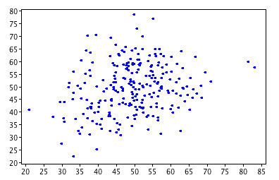 Scattergraph