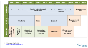The Overview for the medium term plans created by the White Rose Maths Hub